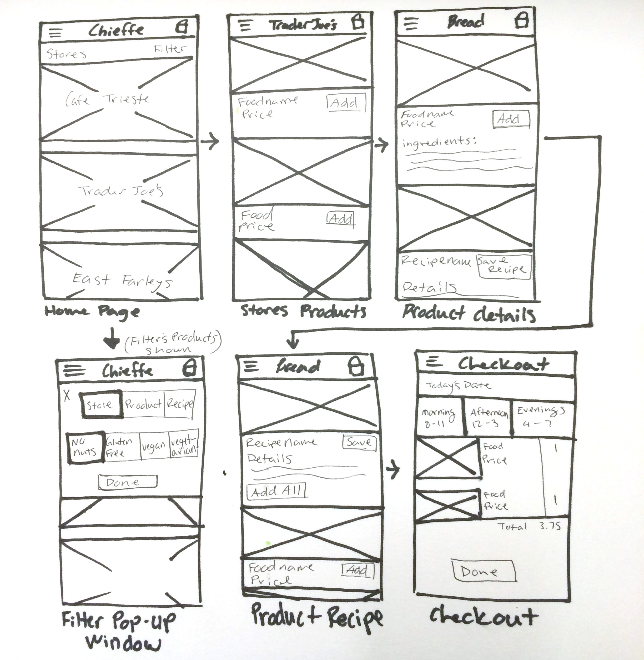 Wireframes2